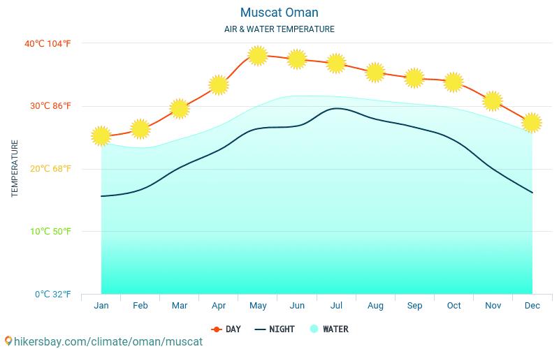 Muskat - Vattentemperaturen i Muskat (Oman) - månadsvis havet yttemperaturer för resenärer. 2015 - 2020 hikersbay.com