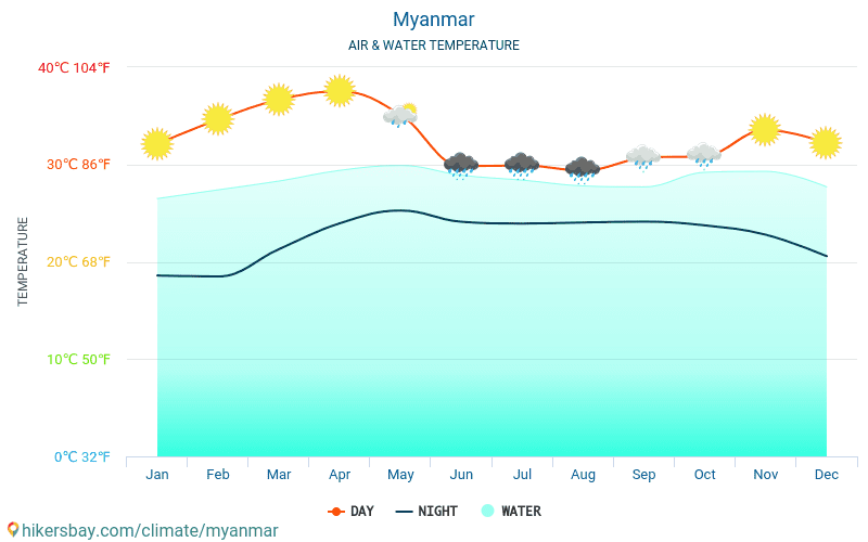 Myanmar - Water temperature in Myanmar - monthly sea surface temperatures for travellers. 2015 - 2019