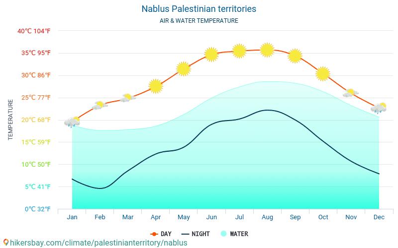 Nablus - De temperatuur van het water in Nablus (Palestijnse gebieden) - maandelijks Zee-oppervlaktetemperaturen voor reizigers. 2015 - 2018
