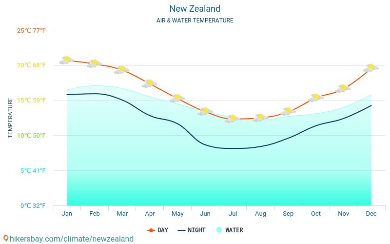新西兰 - 水温度在 新西兰 -月海表面温度为旅客。 2015 - 2018