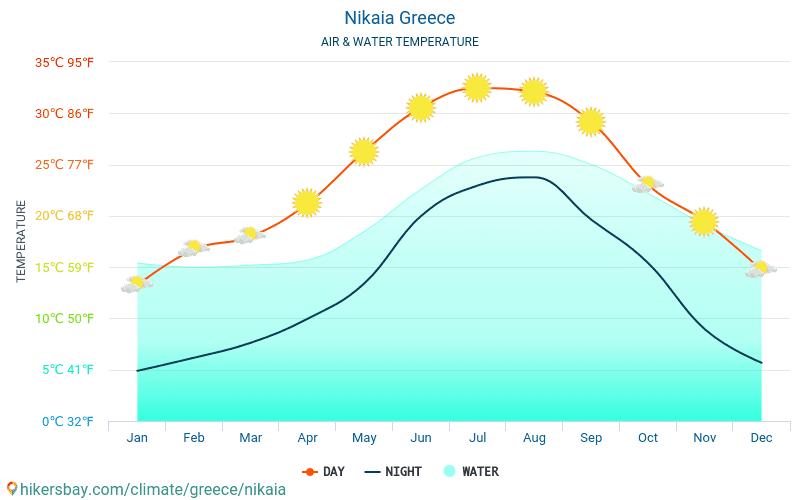 Níkea - Temperatura del agua Níkea (Grecia) - mensual temperatura superficial del mar para los viajeros. 2015 - 2019