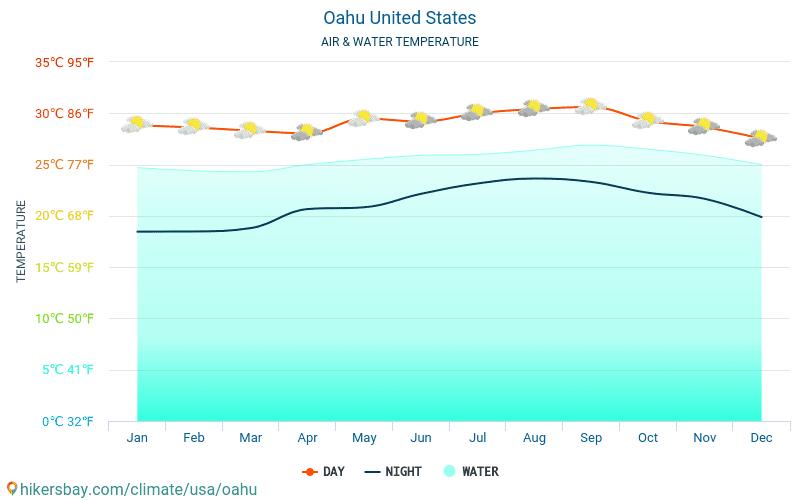 Oahu - Température de l'eau à des températures de surface de mer Oahu (États-Unis) - mensuellement pour les voyageurs. 2015 - 2019
