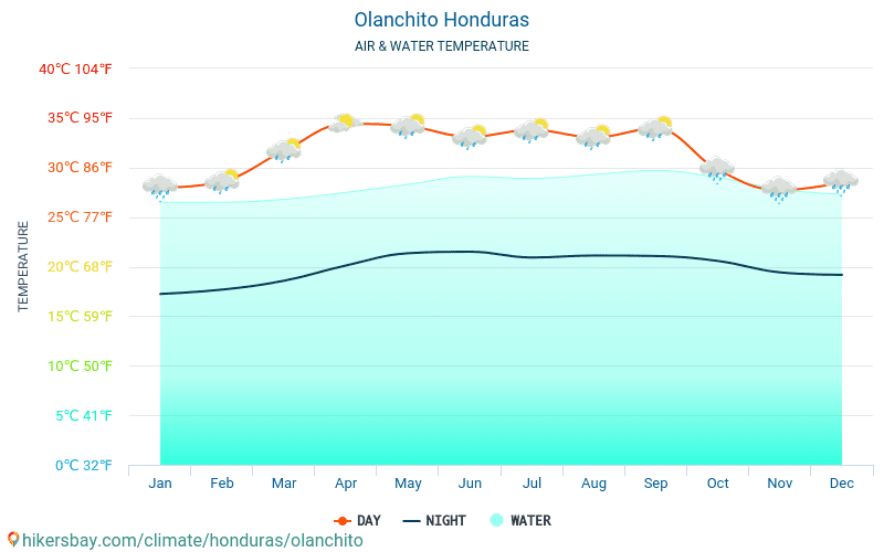 Olanchito - Temperaturen i Olanchito (Honduras) - månedlig havoverflaten temperaturer for reisende. 2015 - 2020