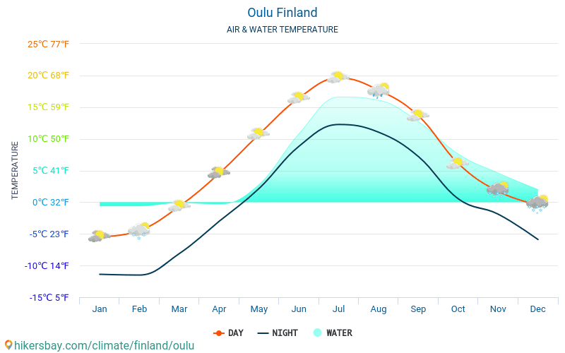 Oulu - Water temperature in Oulu (Finland) - monthly sea surface temperatures for travellers. 2015 - 2018