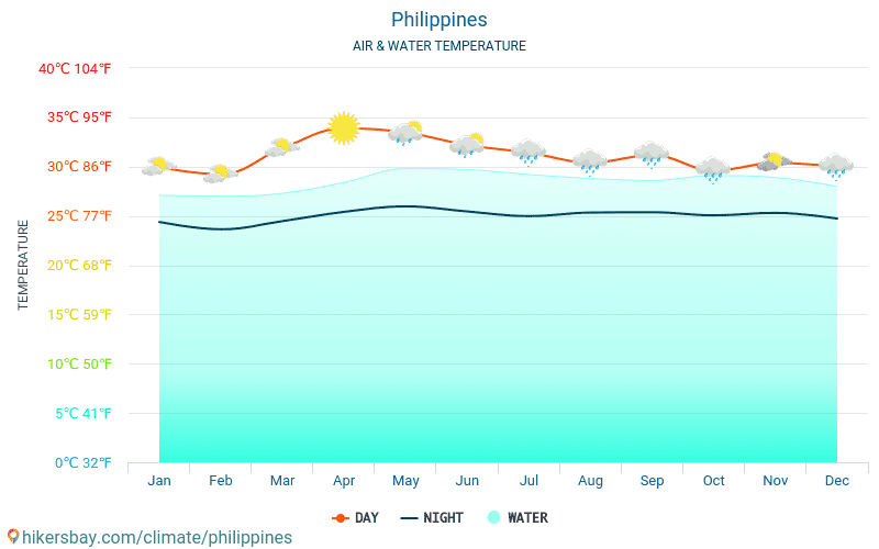 Philippines - Water temperature in Philippines - monthly sea surface temperatures for travellers. 2015 - 2019