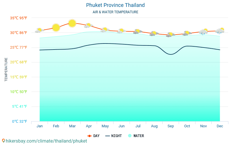 Thailand - Water temperature in Phuket Province (Thailand) - monthly sea surface temperatures for travellers. 2015 - 2018