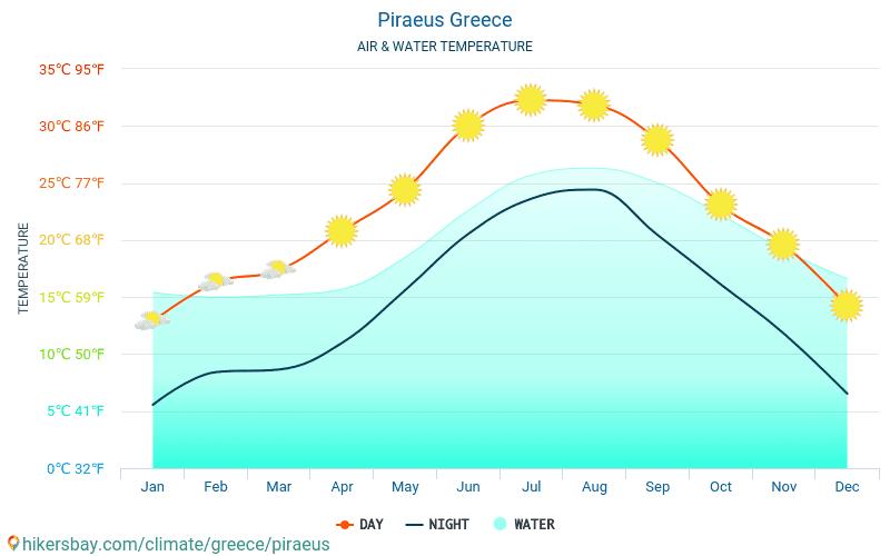 Piraeus - De temperatuur van het water in Piraeus (Griekenland) - maandelijks Zee-oppervlaktetemperaturen voor reizigers. 2015 - 2018