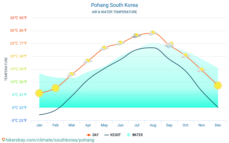 Pohang - Water temperature in Pohang (South Korea) - monthly sea surface temperatures for travellers. 2015 - 2018