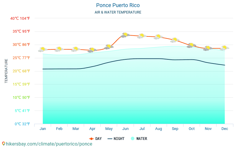 Ponce - Water temperature in Ponce (Puerto Rico) - monthly sea surface temperatures for travellers. 2015 - 2018