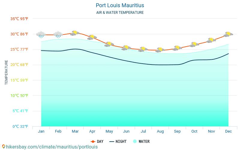 Port Louis - Temperatura wody w Port Louis (Mauritius) - miesięczne temperatury powierzchni morskiej dla podróżnych. 2015 - 2018
