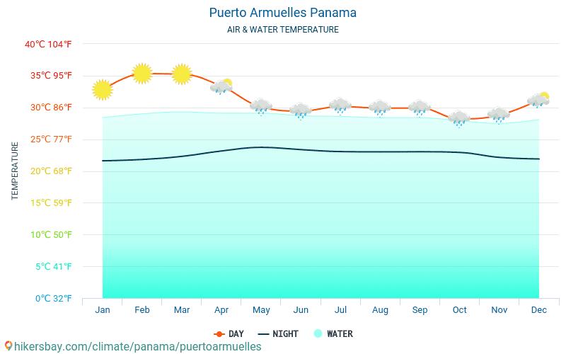 Puerto Armuelles - Water temperature in Puerto Armuelles (Panama) - monthly sea surface temperatures for travellers. 2015 - 2018