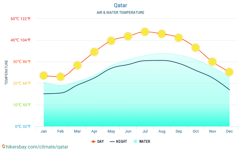 Qatar - Water temperature in Qatar - monthly sea surface temperatures for travellers. 2015 - 2018
