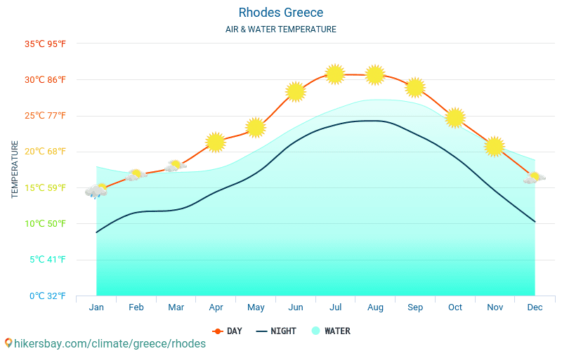 Rhodes - Water temperature in Rhodes (Greece) - monthly sea surface temperatures for travellers. 2015 - 2019