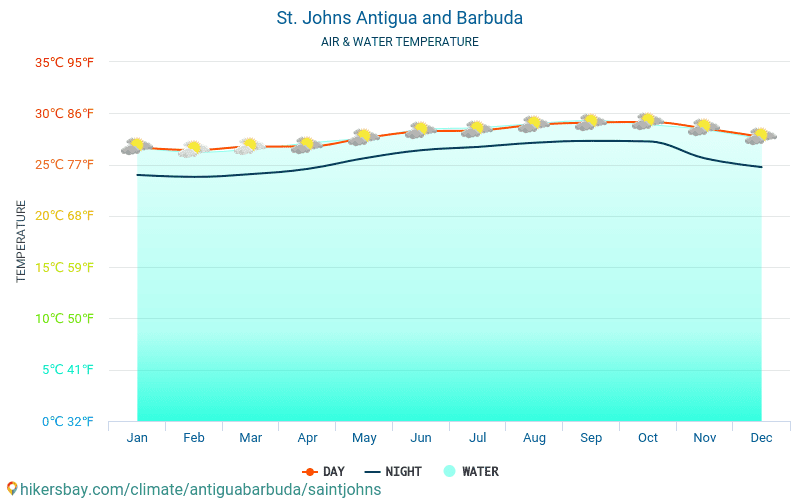 Antigua and Barbuda - Water temperature in St. Johns (Antigua and Barbuda) - monthly sea surface temperatures for travellers. 2015 - 2018