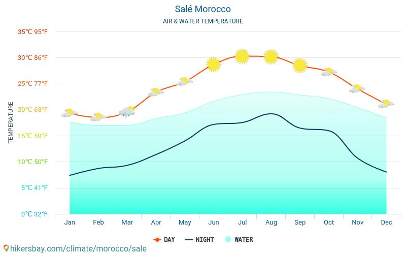 Salé - Temperatura dell'acqua in Salé (Marocco) - temperature mensili della superficie del mare per i viaggiatori. 2015 - 2019