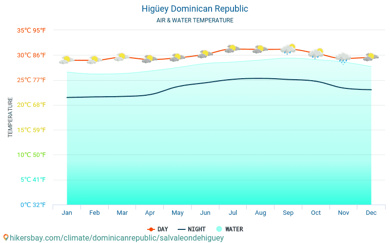 Higüey - Water temperature in Higüey (Dominican Republic) - monthly sea surface temperatures for travellers. 2015 - 2018