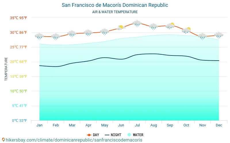 סן פרנסיסקו דה מקוריס - טמפרטורת המים ב טמפרטורות פני הים סן פרנסיסקו דה מקוריס (הרפובליקה הדומיניקנית) - חודשי למטיילים. 2015 - 2019
