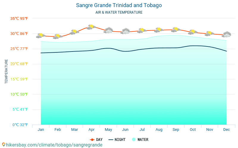 Sangre Grande - Water temperature in Sangre Grande (Trinidad and Tobago) - monthly sea surface temperatures for travellers. 2015 - 2019