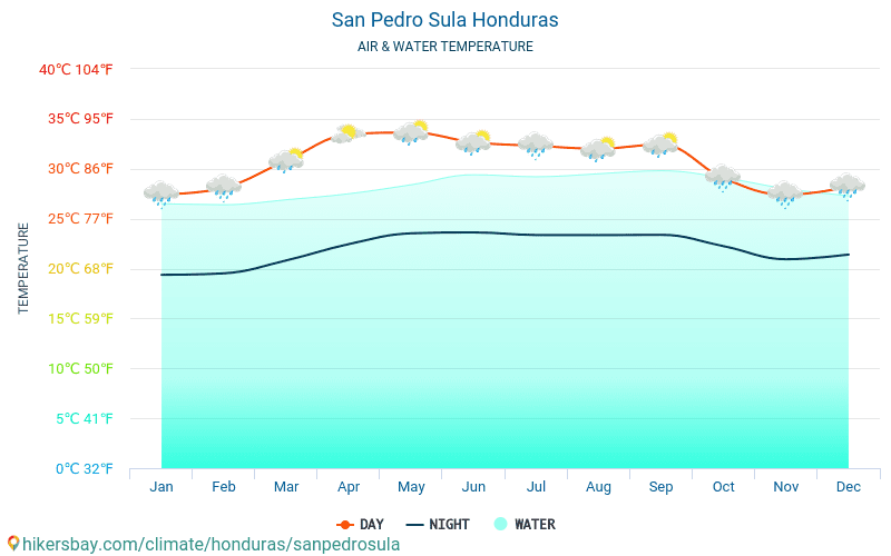 San Pedro Sula - Water temperature in San Pedro Sula (Honduras) - monthly sea surface temperatures for travellers. 2015 - 2018