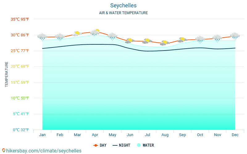 Seychelles - Water temperature in Seychelles - monthly sea surface temperatures for travellers. 2015 - 2018