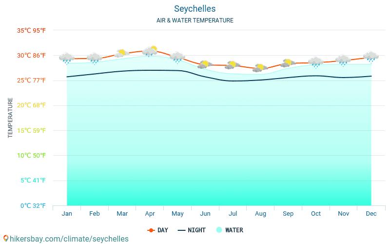 Seychelles - Nhiệt độ nước ở nhiệt độ bề mặt biển Seychelles - hàng tháng cho khách du lịch. 2015 - 2018