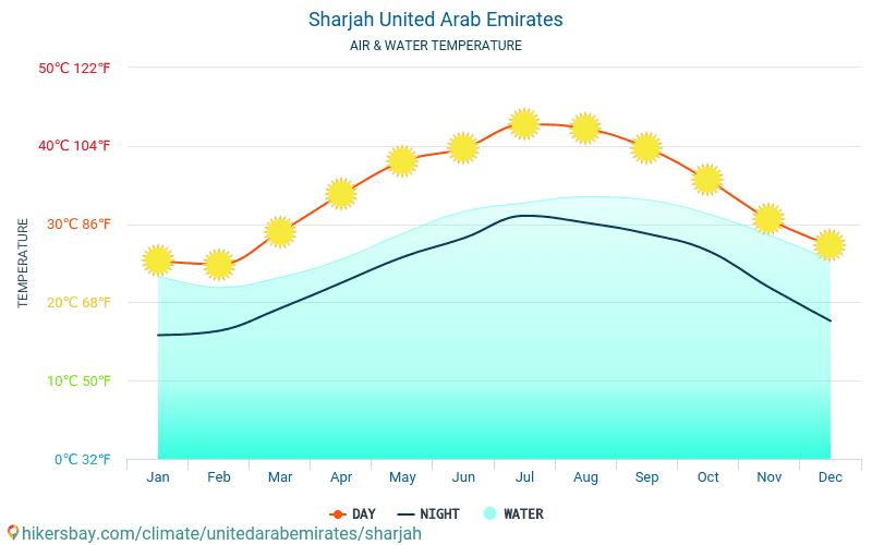 शारजाह - यात्रियों के लिए शारजाह (संयुक्त अरब अमीरात) -मासिक समुद्र की सतह के तापमान में पानी का तापमान । 2015 - 2019