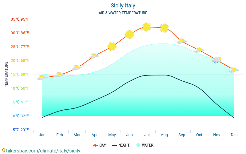 Sicily - Water temperature in Sicily (Italy) - monthly sea surface temperatures for travellers. 2015 - 2018