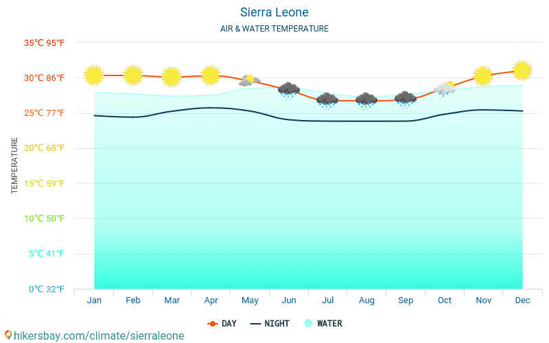 Sierra Leone - Water temperature in Sierra Leone - monthly sea surface temperatures for travellers. 2015 - 2018
