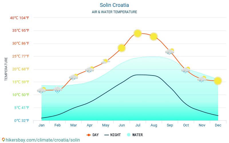 Solin - Temperatura del agua Solin (Croacia) - mensual temperatura superficial del mar para los viajeros. 2015 - 2019