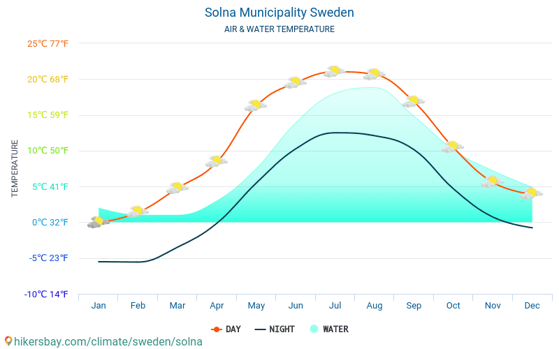 Sweden - Water temperature in Solna Municipality (Sweden) - monthly sea surface temperatures for travellers. 2015 - 2018