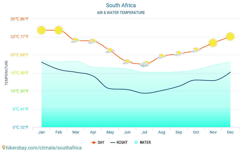 South Africa - Water temperature in South Africa - monthly sea surface temperatures for travellers. 2015 - 2018