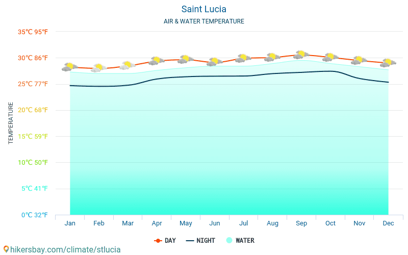 Saint Lucia - Water temperature in Saint Lucia - monthly sea surface temperatures for travellers. 2015 - 2018