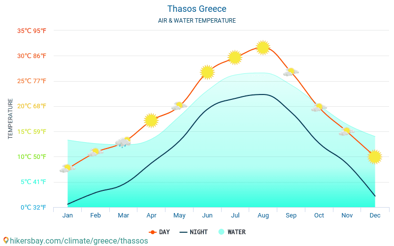 Thasos - Water temperature in Thasos (Greece) - monthly sea surface temperatures for travellers. 2015 - 2018