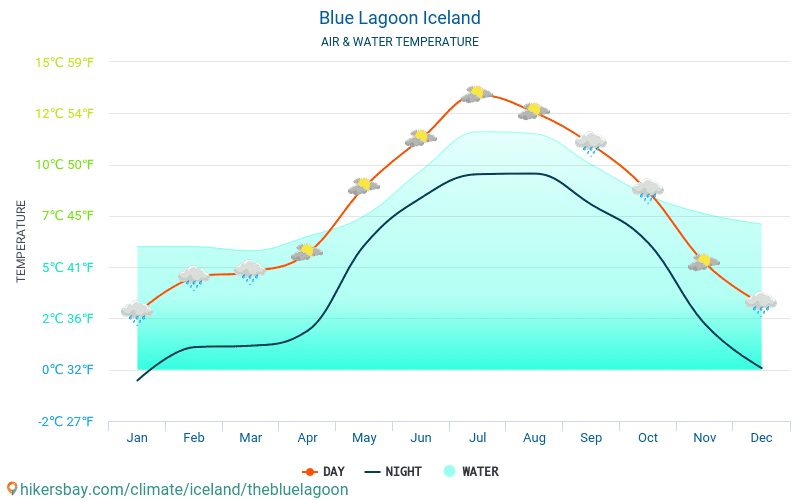 Blue Lagoon - Water temperature in Blue Lagoon (Iceland) - monthly sea surface temperatures for travellers. 2015 - 2018