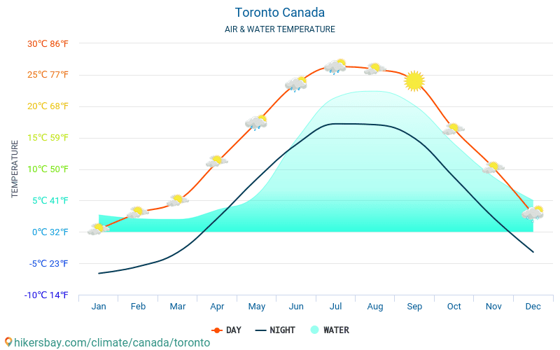 Canada - Water temperature in Toronto (Canada) - monthly sea surface temperatures for travellers. 2015 - 2019