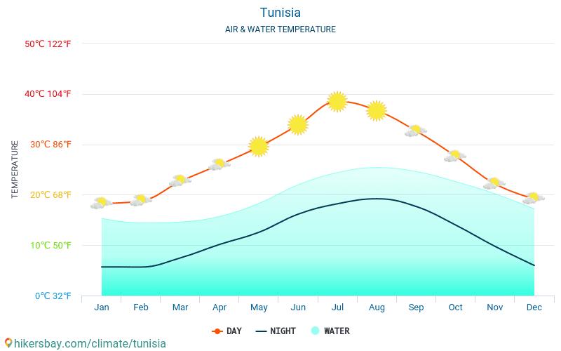 Tunezja - Temperatura wody w Tunezji - miesięczne temperatury powierzchni morskiej dla podróżnych. 2015 - 2019