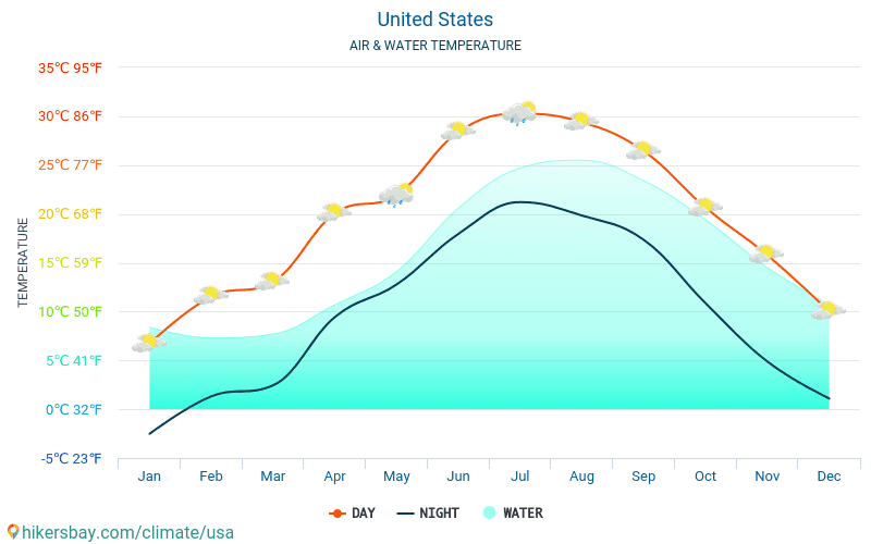 United States - Water temperature in The Bronx (United States) - monthly sea surface temperatures for travellers. 2015 - 2018