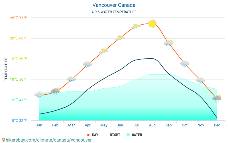 Canada - Water temperature in Vancouver (Canada) - monthly sea surface temperatures for travellers. 2015 - 2018