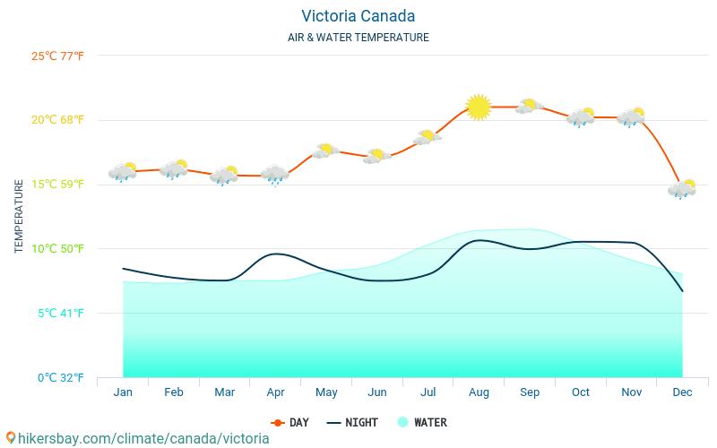 วิกตอเรีย - อุณหภูมิของน้ำในอุณหภูมิพื้นผิวทะเล วิกตอเรีย (ประเทศแคนาดา) - รายเดือนสำหรับผู้เดินทาง 2015 - 2019