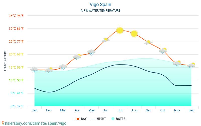 España - Temperatura del agua Vigo (España) - mensual temperatura superficial del mar para los viajeros. 2015 - 2018