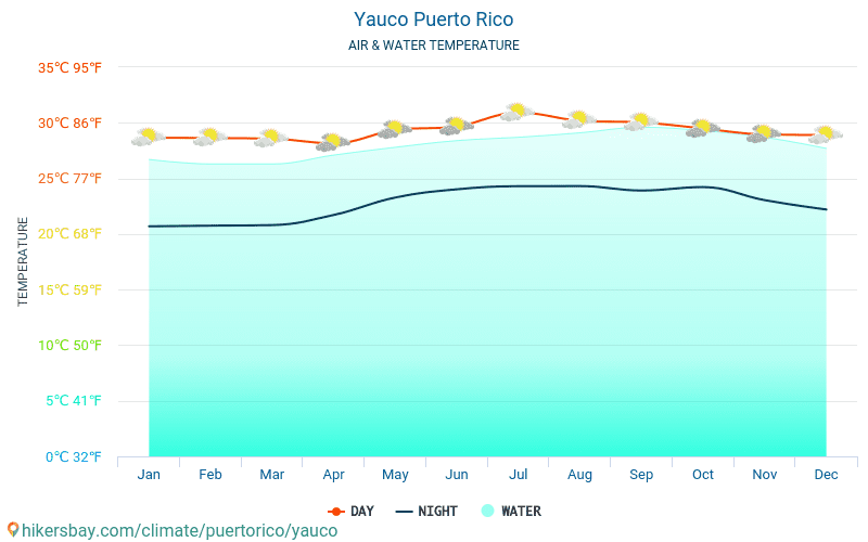 Yauco - Water temperature in Yauco (Puerto Rico) - monthly sea surface temperatures for travellers. 2015 - 2018