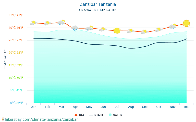 Sansibar - Wassertemperatur im Sansibar (Tansania) - monatlich Meer Oberflächentemperaturen für Reisende. 2015 - 2018